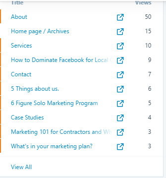 Stats ‹ Contractor Marketing Network — WordPress.com
