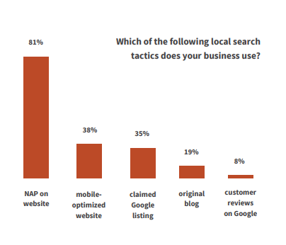 Google local business tools Contractor Marketing Network