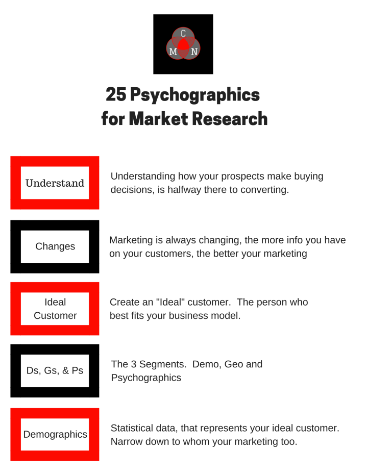 25 Psychographics for Market Research 1