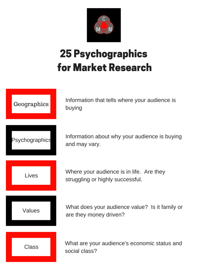 25 Psychographics for Market Research 2