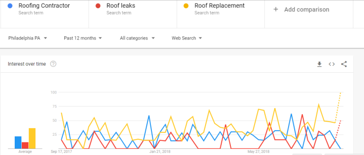 Roofing contractor keyword research trend data