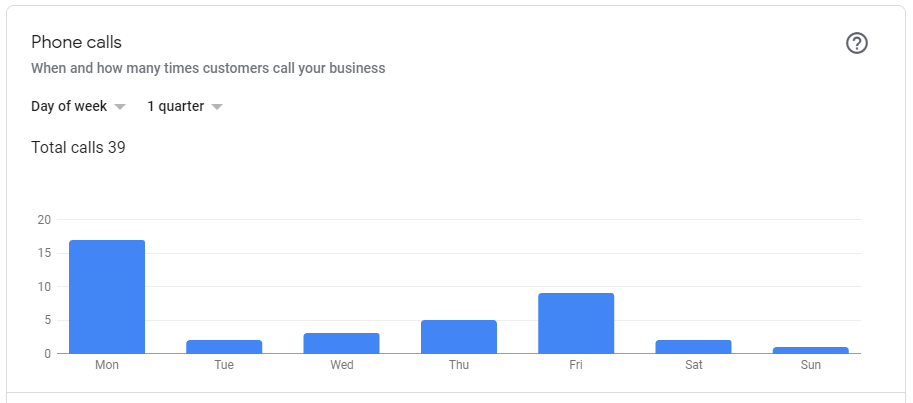 get phone calls direct from your Google  My Business listing.